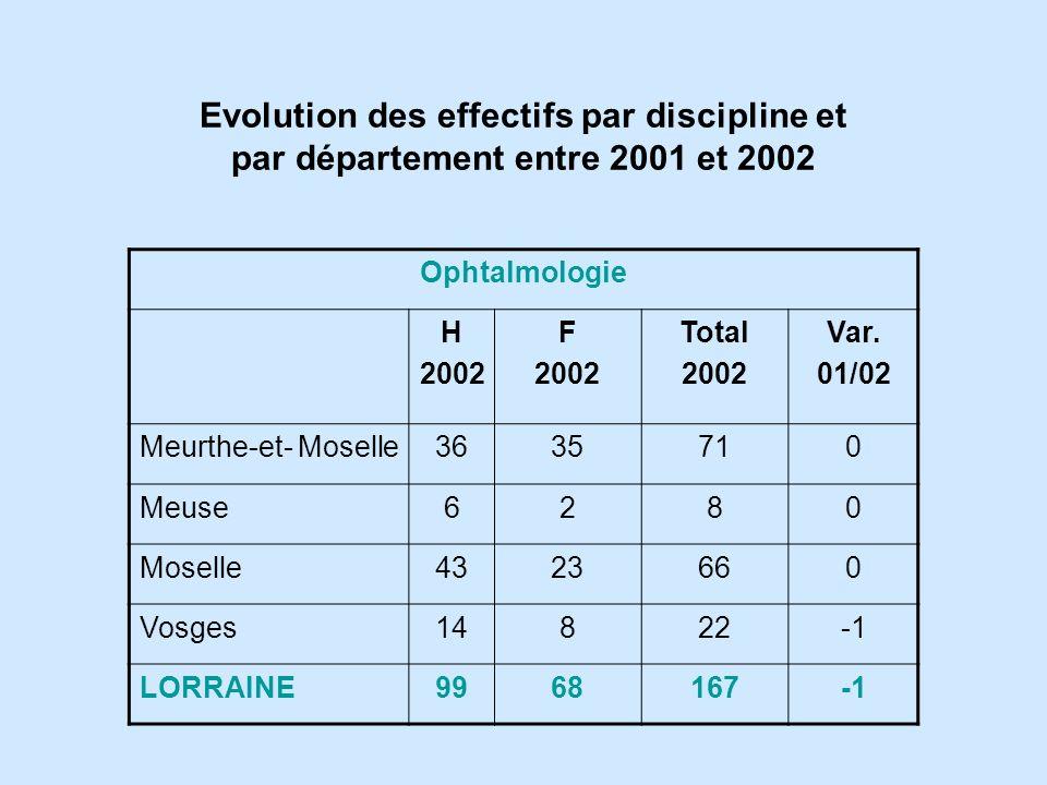 Ophtalmologie H 2002 F 2002 Total 2002 Var.