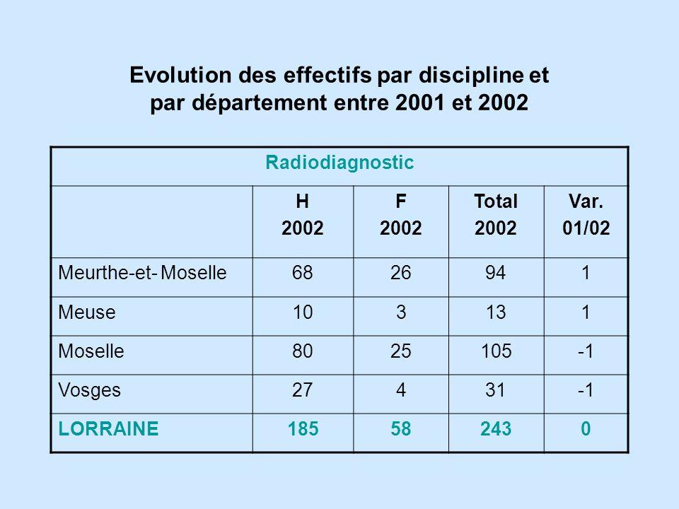 Radiodiagnostic H 2002 F 2002 Total 2002 Var.