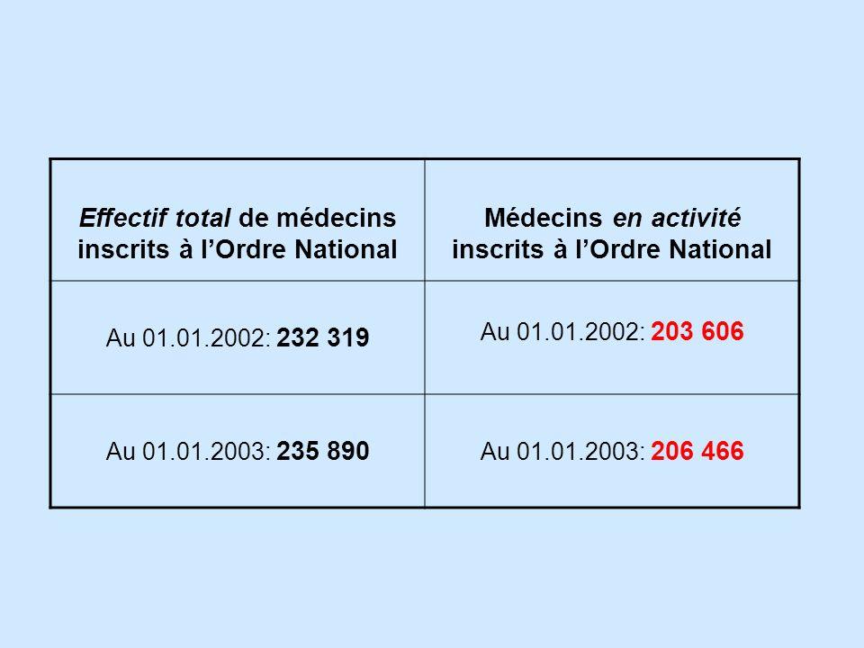 Effectif total de médecins inscrits à lOrdre National Médecins en activité inscrits à lOrdre National Au 01.01.2002: 232 319 Au 01.01.2002: 203 606 Au 01.01.2003: 235 890 Au 01.01.2003: 206 466