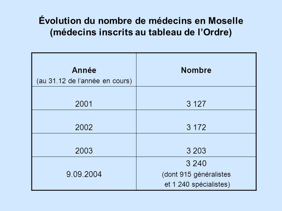 Évolution du nombre de médecins en Moselle (médecins inscrits au tableau de lOrdre) Année (au 31.12 de lannée en cours) Nombre 20013 127 20023 172 20033 203 9.09.2004 3 240 (dont 915 généralistes et 1 240 spécialistes)