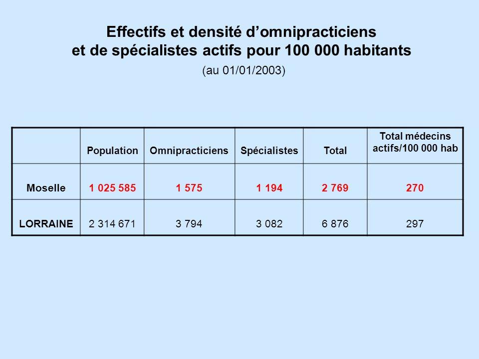 Effectifs et densité domnipracticiens et de spécialistes actifs pour 100 000 habitants (au 01/01/2003) PopulationOmnipracticiensSpécialistesTotal Total médecins actifs/100 000 hab Moselle1 025 5851 5751 1942 769270 LORRAINE2 314 6713 7943 0826 876297