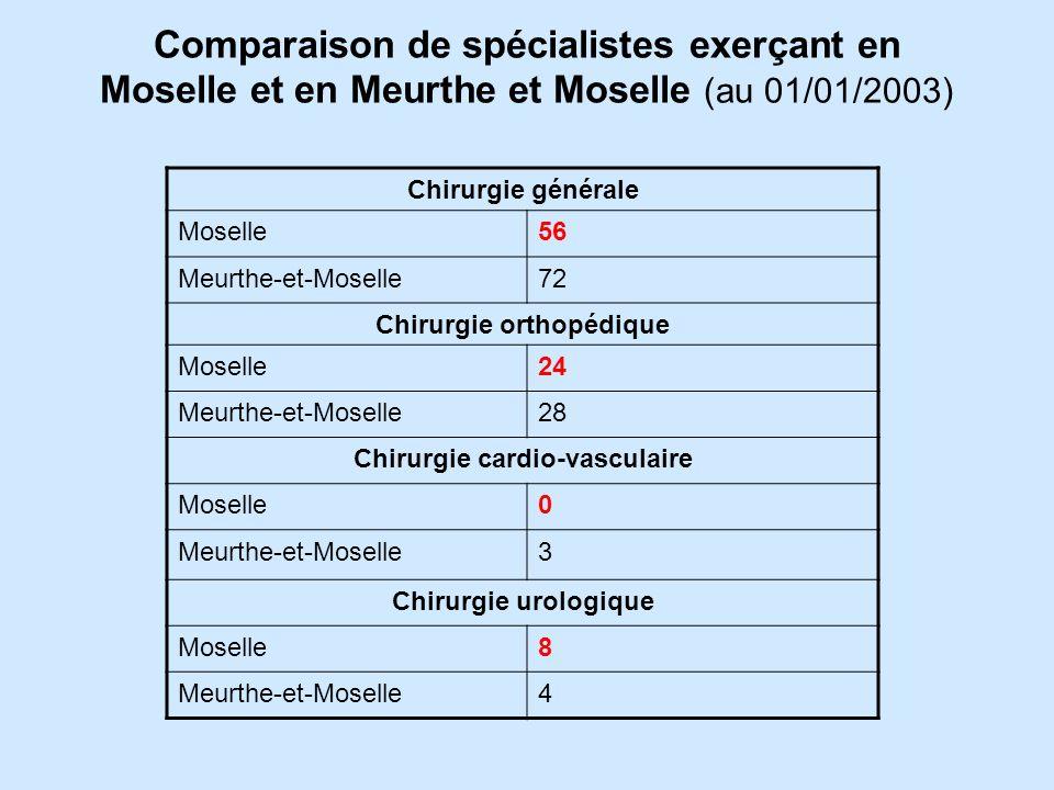 Les cliniques privées Dans le département il existe très peu de cliniques privées (Hôpital Claude Bernard, Metz; Hôpital Saint Nabor, Saint Avold; etc.)
