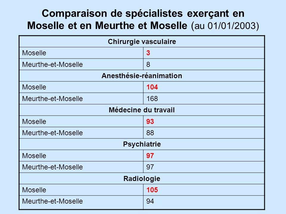 Comparaison de spécialistes exerçant en Moselle et en Meurthe et Moselle ( au 01/01/2003) Chirurgie vasculaire Moselle3 Meurthe-et-Moselle8 Anesthésie-réanimation Moselle104 Meurthe-et-Moselle168 Médecine du travail Moselle93 Meurthe-et-Moselle88 Psychiatrie Moselle97 Meurthe-et-Moselle97 Radiologie Moselle105 Meurthe-et-Moselle94