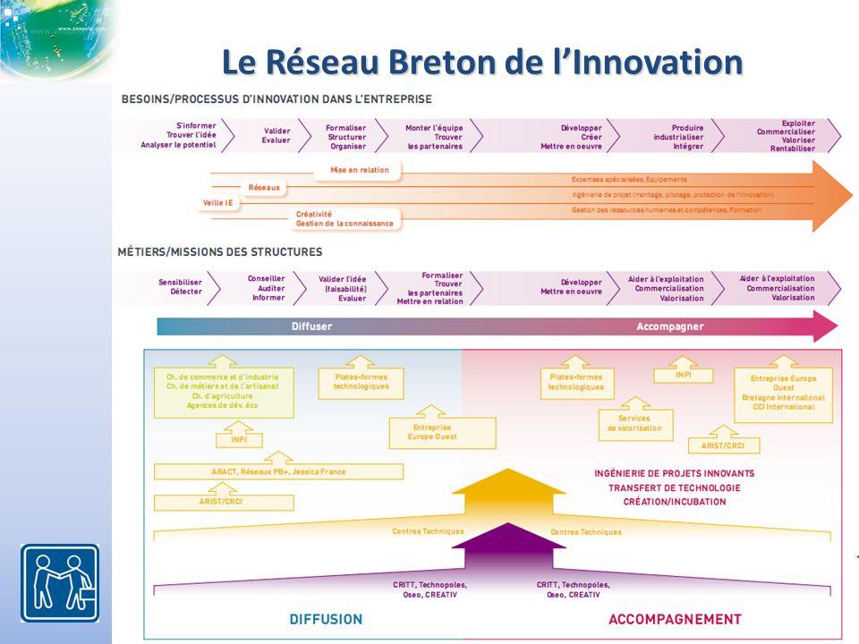 Le Réseau Breton de lInnovation Le RBI fédère les acteurs de lInnovation en Bretagne : Le RBI fédère les acteurs de lInnovation en Bretagne :
