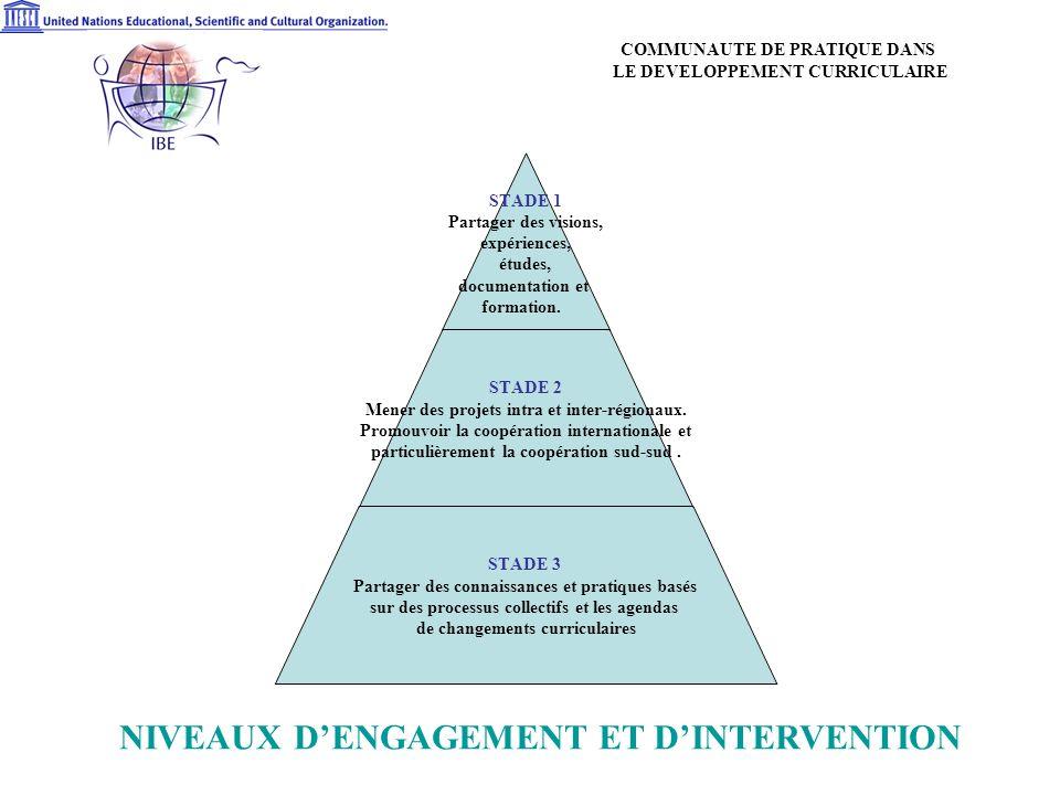 NIVEAUX DENGAGEMENT ET DINTERVENTION STADE 1 Partager des visions, expériences, études, documentation et formation.