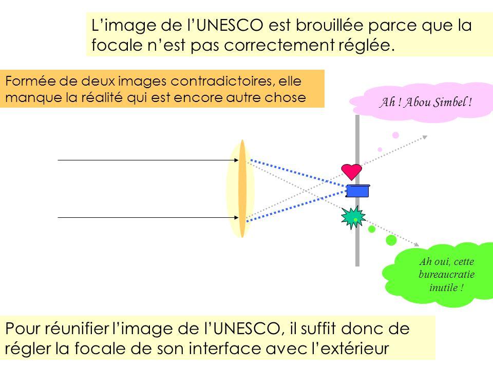 Limage de lUNESCO est brouillée parce que la focale nest pas correctement réglée. Pour réunifier limage de lUNESCO, il suffit donc de régler la focale