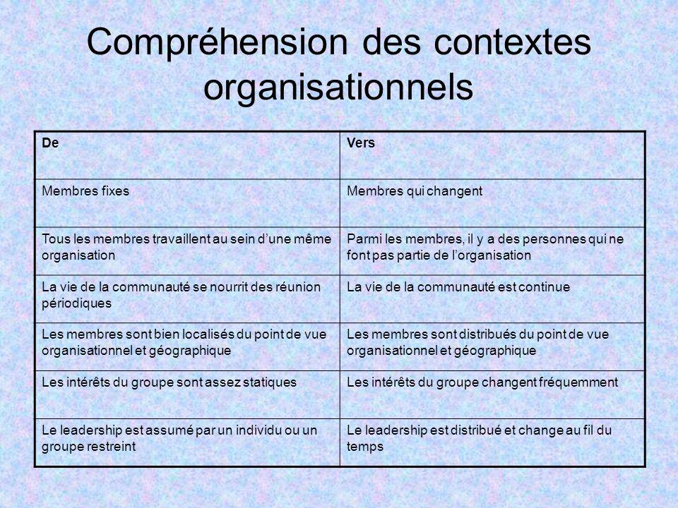 Compréhension des contextes organisationnels DeVers Membres fixesMembres qui changent Tous les membres travaillent au sein dune même organisation Parm
