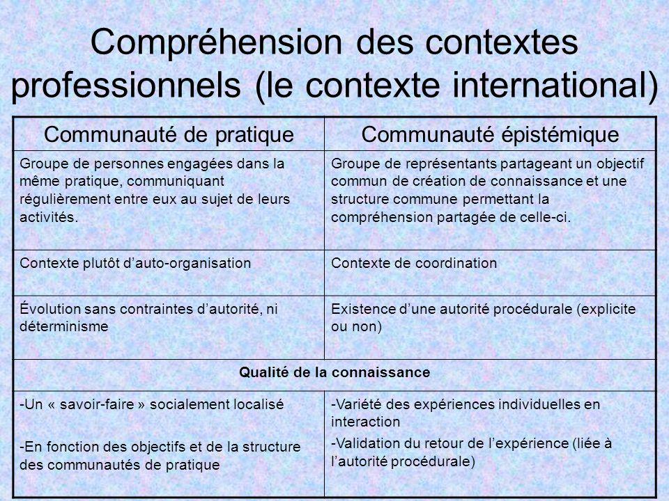 Compréhension des contextes professionnels (le contexte international) Communauté de pratiqueCommunauté épistémique Groupe de personnes engagées dans