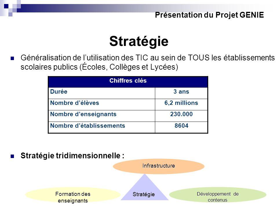 Stratégie Généralisation de lutilisation des TIC au sein de TOUS les établissements scolaires publics (Écoles, Collèges et Lycées) Stratégie tridimens