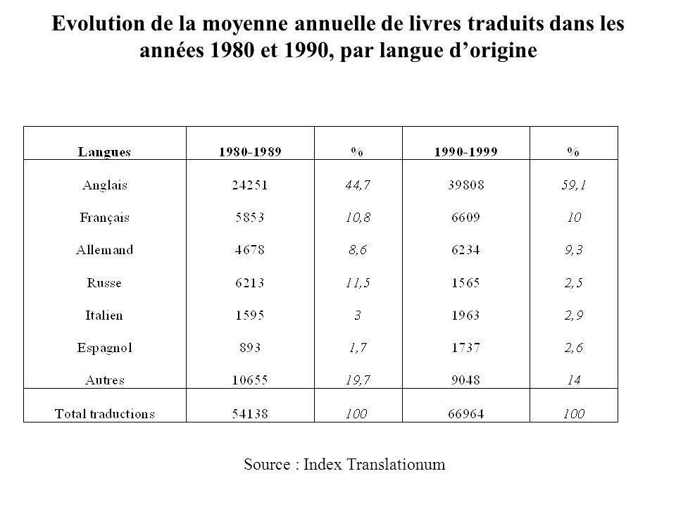 Evolution de la moyenne annuelle de livres traduits dans les années 1980 et 1990, par langue dorigine Source : Index Translationum