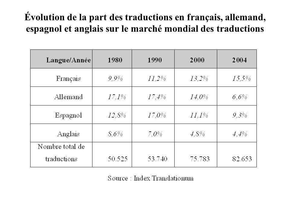 Évolution de la part des traductions en français, allemand, espagnol et anglais sur le marché mondial des traductions