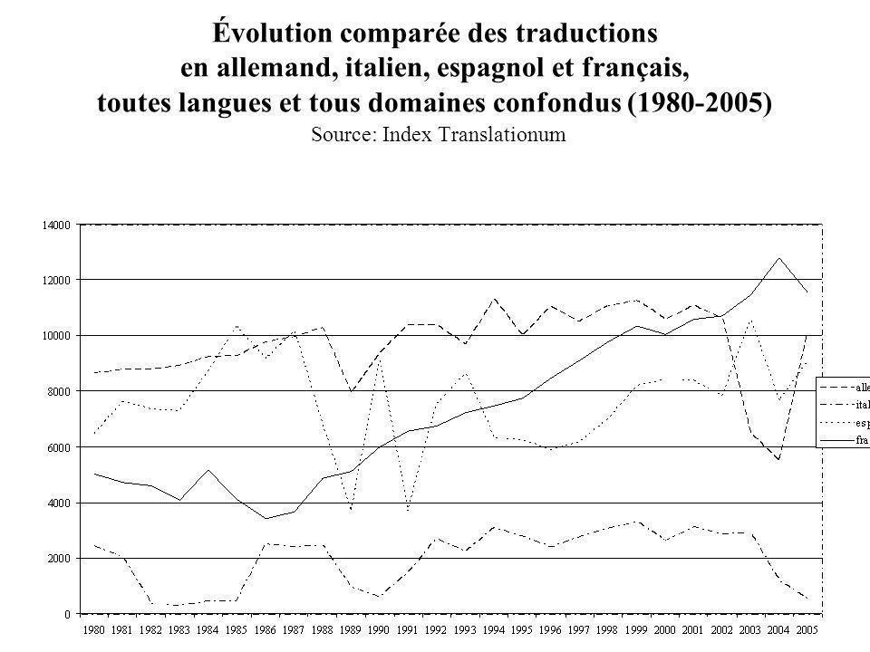 Évolution comparée des traductions en allemand, italien, espagnol et français, toutes langues et tous domaines confondus (1980-2005) Source: Index Tra