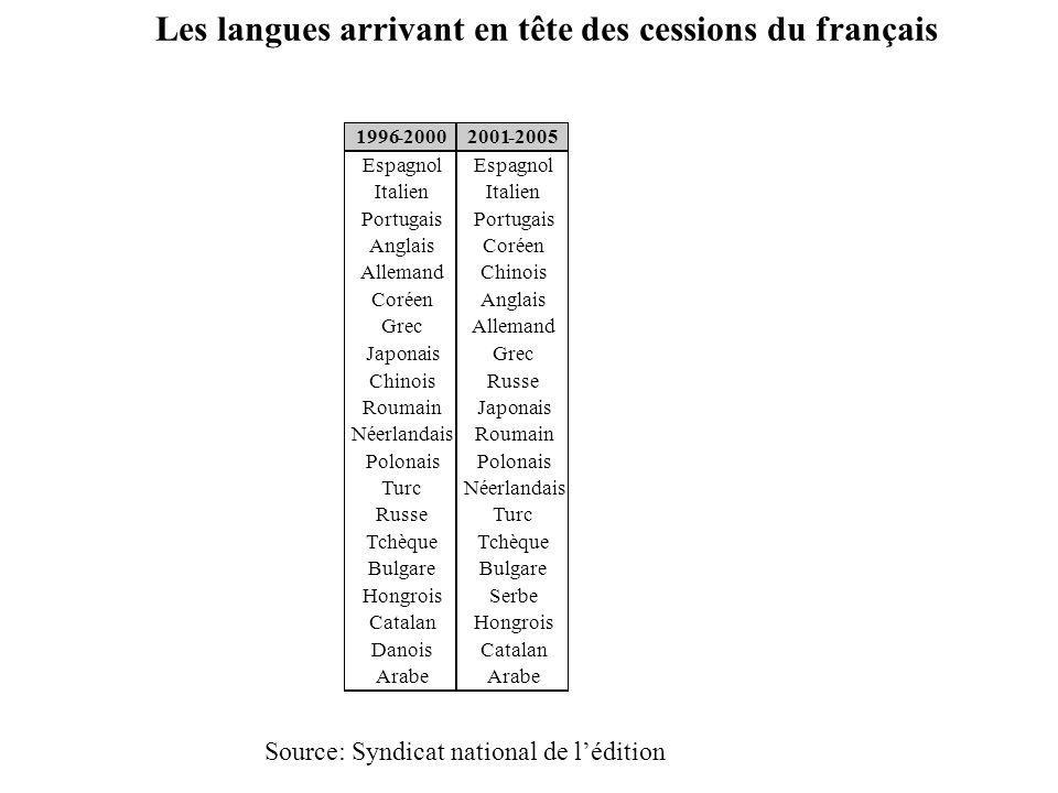 Les langues arrivant en tête des cessions du français Source: Syndicat national de lédition