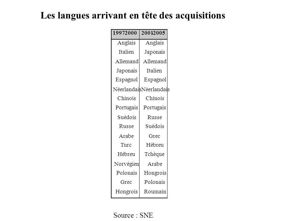 Les langues arrivant en tête des acquisitions Source : SNE