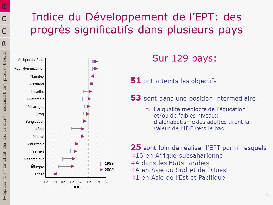 11 Indice du Développement de lEPT: des progrès significatifs dans plusieurs pays Sur 129 pays: 51 ont atteints les objectifs 0,30,40,50,60,70,80,91,0 Afrique du Sud Rép.