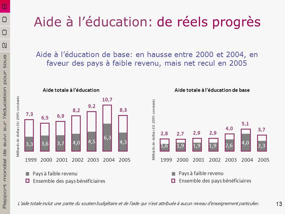 13 Aide à léducation: de réels progrès Laide totale inclut une partie du soutien budgétaire et de laide qui nest attribuée à aucun niveau denseignement particulier.