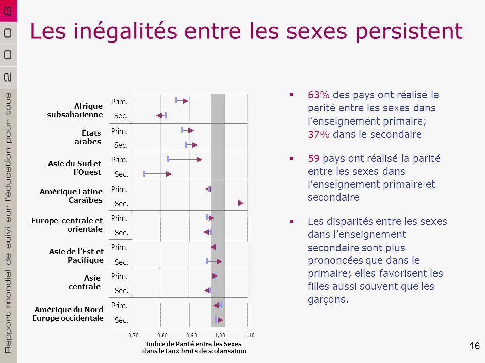 16 Les inégalités entre les sexes persistent 63% des pays ont réalisé la parité entre les sexes dans lenseignement primaire; 37% dans le secondaire 59 pays ont réalisé la parité entre les sexes dans lenseignement primaire et secondaire Les disparités entre les sexes dans lenseignement secondaire sont plus prononcées que dans le primaire; elles favorisent les filles aussi souvent que les garçons.