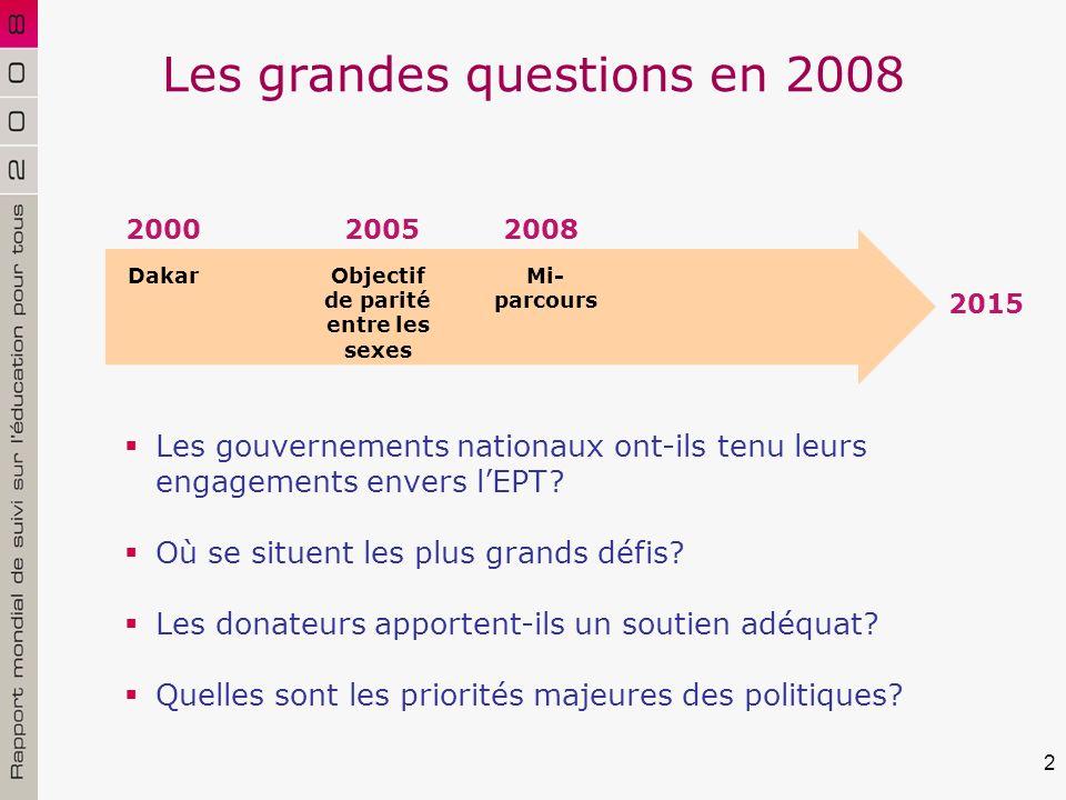 2 Les grandes questions en 2008 Objectif de parité entre les sexes 200020052008 2015 Mi- parcours Dakar Les gouvernements nationaux ont-ils tenu leurs engagements envers lEPT.