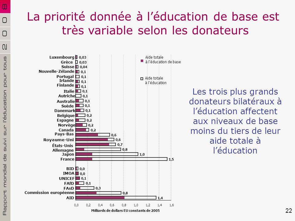 22 Les trois plus grands donateurs bilatéraux à léducation affectent aux niveaux de base moins du tiers de leur aide totale à léducation La priorité donnée à léducation de base est très variable selon les donateurs 0,1 0,2 0,6 0,7 0,8 1,0 1,5 0,0 0,1 0,3 0,8 1,4 0,03 0,04 0,00,20,40,60,81,01,21,41,6 Luxembourg Grèce Suisse Nouvelle-Zélande Portugal Irlande Finlande Italie Autriche Australie Suède Danemark Belgique Espagne Norvège Canada Pays-Bas Royaume-Uni États-Unis Allemagne Japon France BID IMOA UNICEF FAfD FAsD Commission européenne AID Milliards de dollars EU constants de 2005 Aide totale à léducation Aide totale à léducation de base