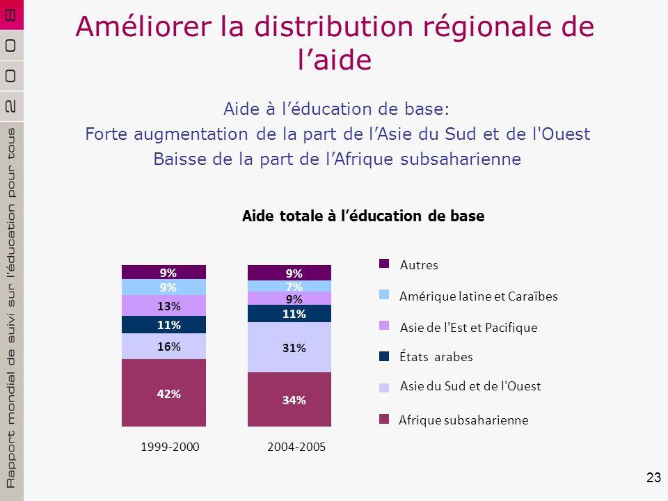23 Améliorer la distribution régionale de laide Aide à léducation de base: Forte augmentation de la part de lAsie du Sud et de l Ouest Baisse de la part de lAfrique subsaharienne Aide totale à léducation de base 42% 34% 16% 31% 11% 13% 9% 7% 9% 1999-20002004-2005 Autres Amérique latine et Caraïbes Asie de l Est et Pacifique États arabes Asie du Sud et de l Ouest Afrique subsaharienne