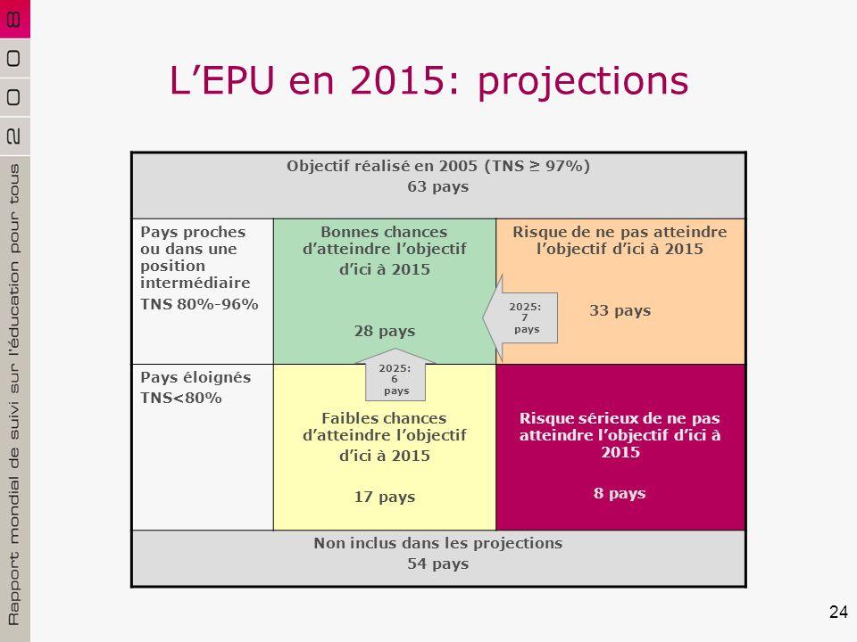 24 LEPU en 2015: projections Objectif réalisé en 2005 (TNS 97%) 63 pays Pays proches ou dans une position intermédiaire TNS 80%-96% Bonnes chances datteindre lobjectif dici à 2015 28 pays Risque de ne pas atteindre lobjectif dici à 2015 33 pays Pays éloignés TNS<80% Faibles chances datteindre lobjectif dici à 2015 17 pays Risque sérieux de ne pas atteindre lobjectif dici à 2015 8 pays Non inclus dans les projections 54 pays 2025: 6 pays 2025: 7 pays