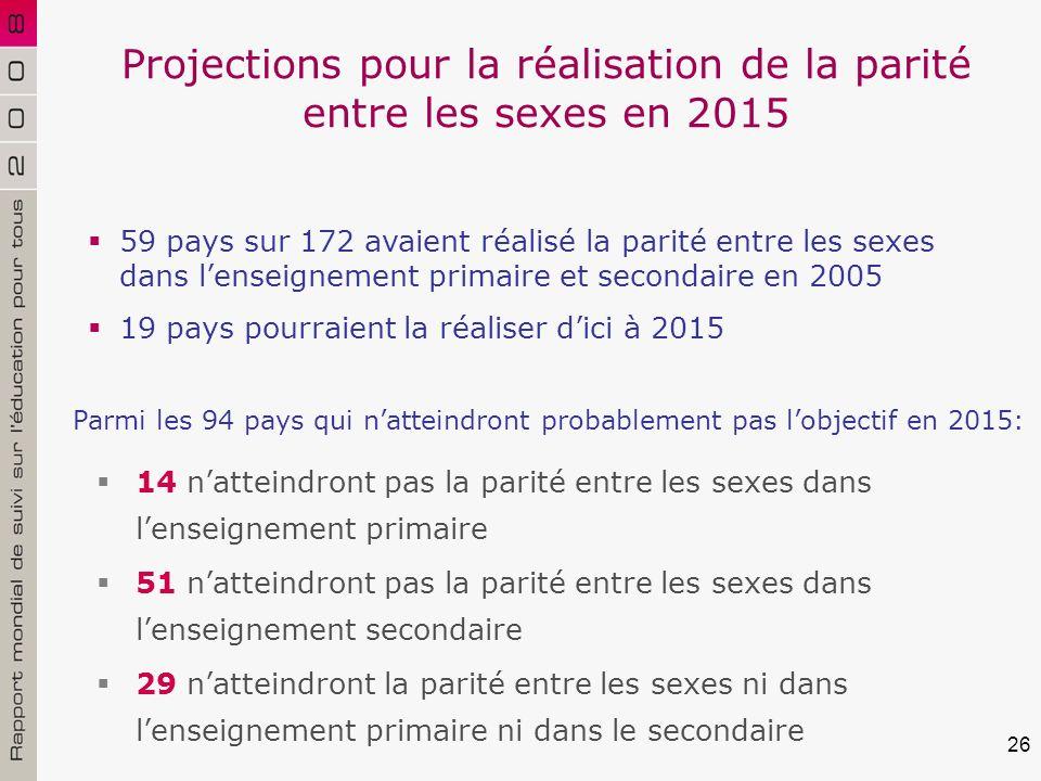 26 Projections pour la réalisation de la parité entre les sexes en 2015 14 natteindront pas la parité entre les sexes dans lenseignement primaire 51 natteindront pas la parité entre les sexes dans lenseignement secondaire 29 natteindront la parité entre les sexes ni dans lenseignement primaire ni dans le secondaire Parmi les 94 pays qui natteindront probablement pas lobjectif en 2015: 59 pays sur 172 avaient réalisé la parité entre les sexes dans lenseignement primaire et secondaire en 2005 19 pays pourraient la réaliser dici à 2015