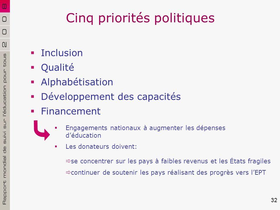 32 Cinq priorités politiques Inclusion Qualité Alphabétisation Développement des capacités Financement se concentrer sur les pays à faibles revenus et les É tats fragiles continuer de soutenir les pays réalisant des progrès vers lEPT Engagements nationaux à augmenter les dépenses déducation Les donateurs doivent: