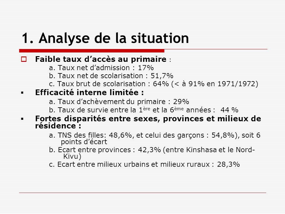 1. Analyse de la situation Faible taux daccès au primaire : a.