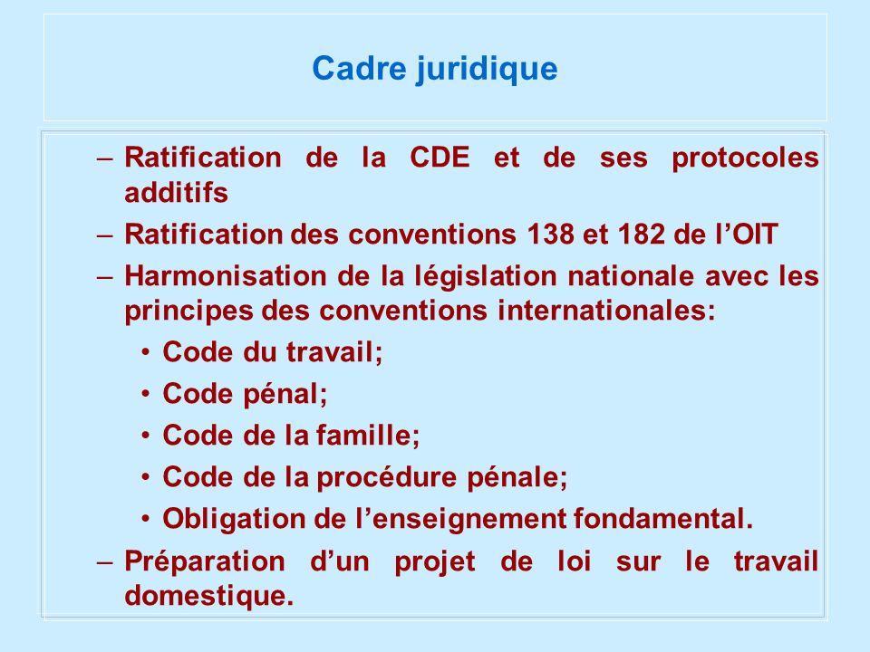 Cadre juridique –Ratification de la CDE et de ses protocoles additifs –Ratification des conventions 138 et 182 de lOIT –Harmonisation de la législatio