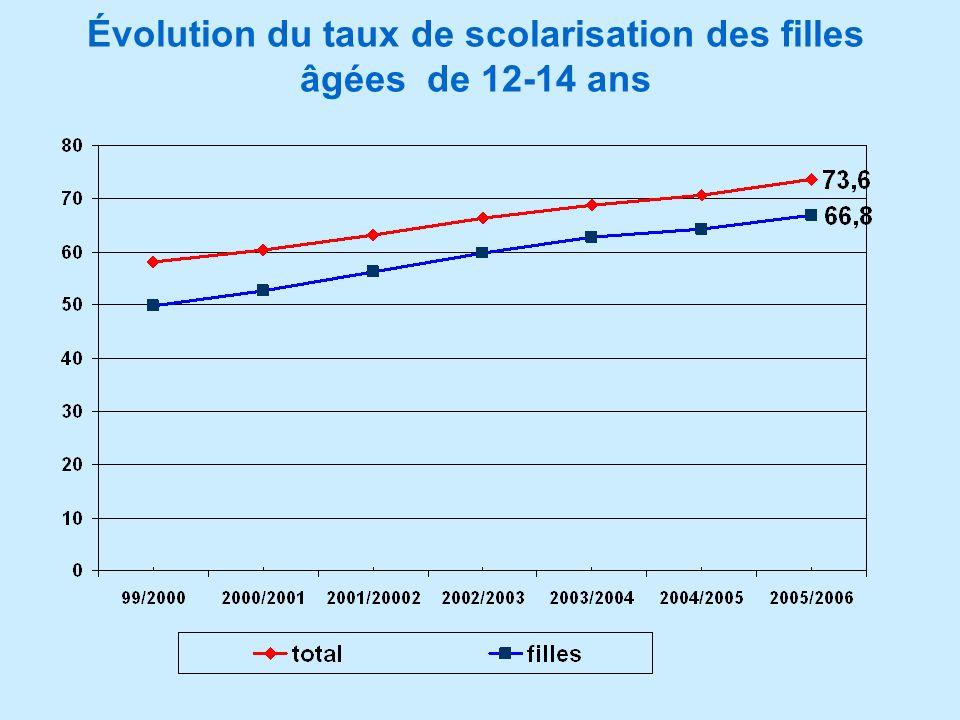Évolution du taux de scolarisation des filles âgées de 12-14 ans
