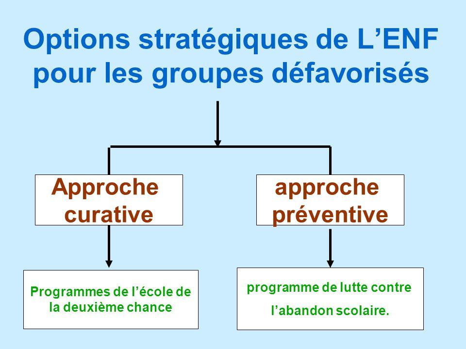 Options stratégiques de LENF pour les groupes défavorisés Approche curative approche préventive programme de lutte contre labandon scolaire. Programme