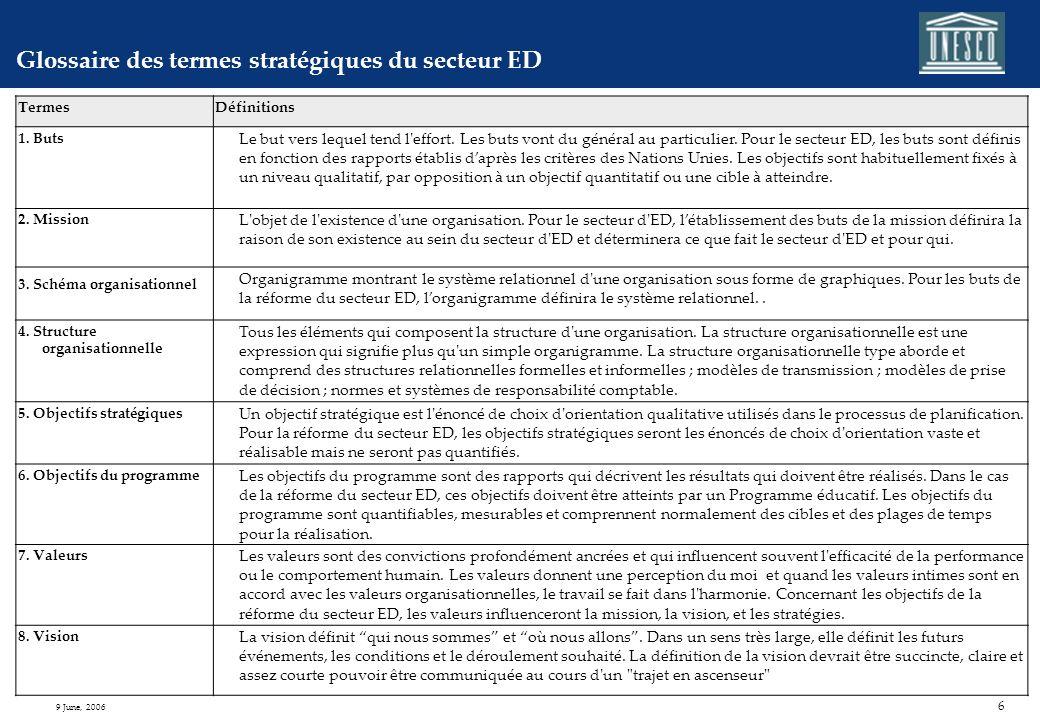 6 9 June, 2006 Glossaire des termes stratégiques du secteur ED TermesDéfinitions 1.