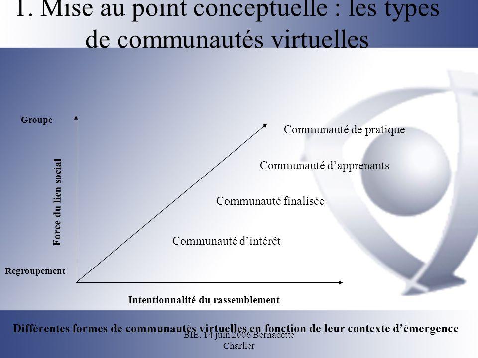 BIE. 14 juin 2006 Bernadette Charlier 1. Mise au point conceptuelle : les types de communautés virtuelles Communauté dapprenants Intentionnalité du ra