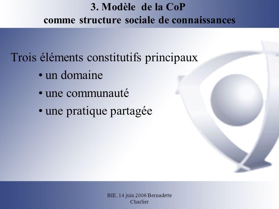 BIE. 14 juin 2006 Bernadette Charlier 3. Modèle de la CoP comme structure sociale de connaissances Trois éléments constitutifs principaux un domaine u