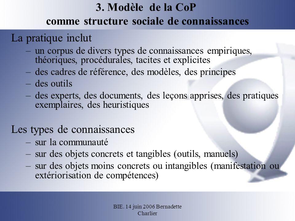 BIE. 14 juin 2006 Bernadette Charlier 3. Modèle de la CoP comme structure sociale de connaissances La pratique inclut –un corpus de divers types de co