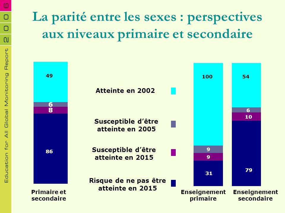La parité entre les sexes : perspectives aux niveaux primaire et secondaire 31 9 9 79 10 6 54100 Risque de ne pas être atteinte en 2015 Susceptible dê