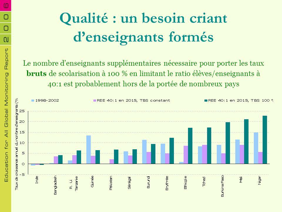 Qualité : un besoin criant denseignants formés Le nombre denseignants supplémentaires nécessaire pour porter les taux bruts de scolarisation à 100 % e
