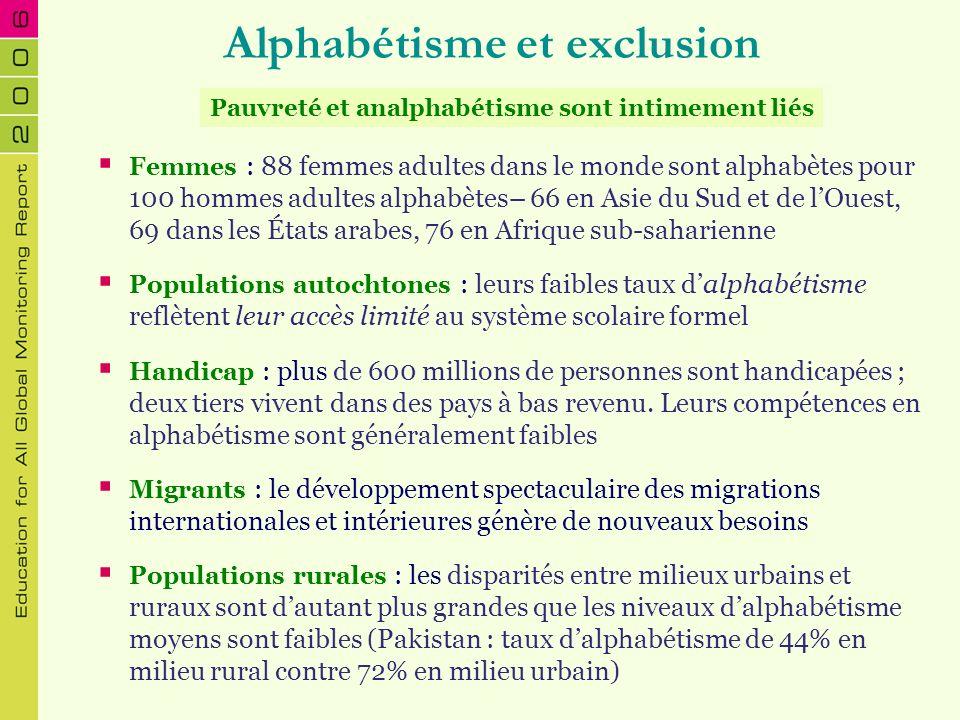 Alphabétisme et exclusion Femmes : 88 femmes adultes dans le monde sont alphabètes pour 100 hommes adultes alphabètes– 66 en Asie du Sud et de lOuest,