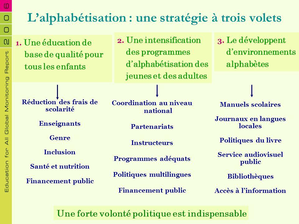 Coordination au niveau national Partenariats Instructeurs Programmes adéquats Politiques multilingues Financement public Lalphabétisation : une straté