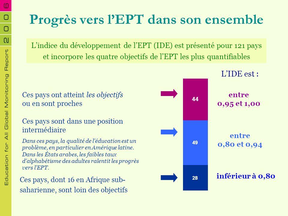 28 49 44 Progrès vers lEPT dans son ensemble Ces pays, dont 16 en Afrique sub- saharienne, sont loin des objectifs Lindice du développement de lEPT (I
