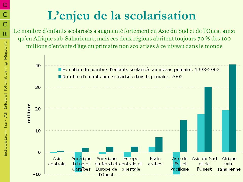 La parité entre les sexes Des progrès considérables sont enregistrés dans les pays où lindice de parité entre les sexes est le plus faible Au niveau primaire, les disparités observées dans plus de 60 pays sont presque toujours au détriment des filles Au niveau secondaire, les garçons sont sous-représentés dans 56 pays 94 pays ont manqué lobjectif de parité entre les sexes en 2005 Parité entre les sexes Indice de parité entre les sexes (F/M), 2002 0,0 0,2 0,4 0,6 0,8 1,0 1,2 Asie du Sud et de lOuest Afrique sub- saharienne Etats arabes Europe centrale et orientale Amérique latine et Caraïbes Asie centrale Asie de lEst et Pacifique Amérique du Nord et Europe de lOuest IPS primaire secondaire