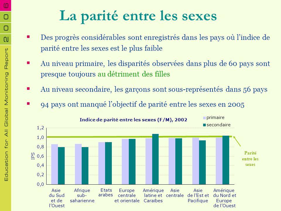 La parité entre les sexes : perspectives aux niveaux primaire et secondaire 31 9 9 79 10 6 54100 Risque de ne pas être atteinte en 2015 Susceptible dêtre atteinte en 2015 Susceptible dêtre atteinte en 2005 Enseignement primaire Enseignement secondaire Primaire et secondaire Atteinte en 2002 49 86