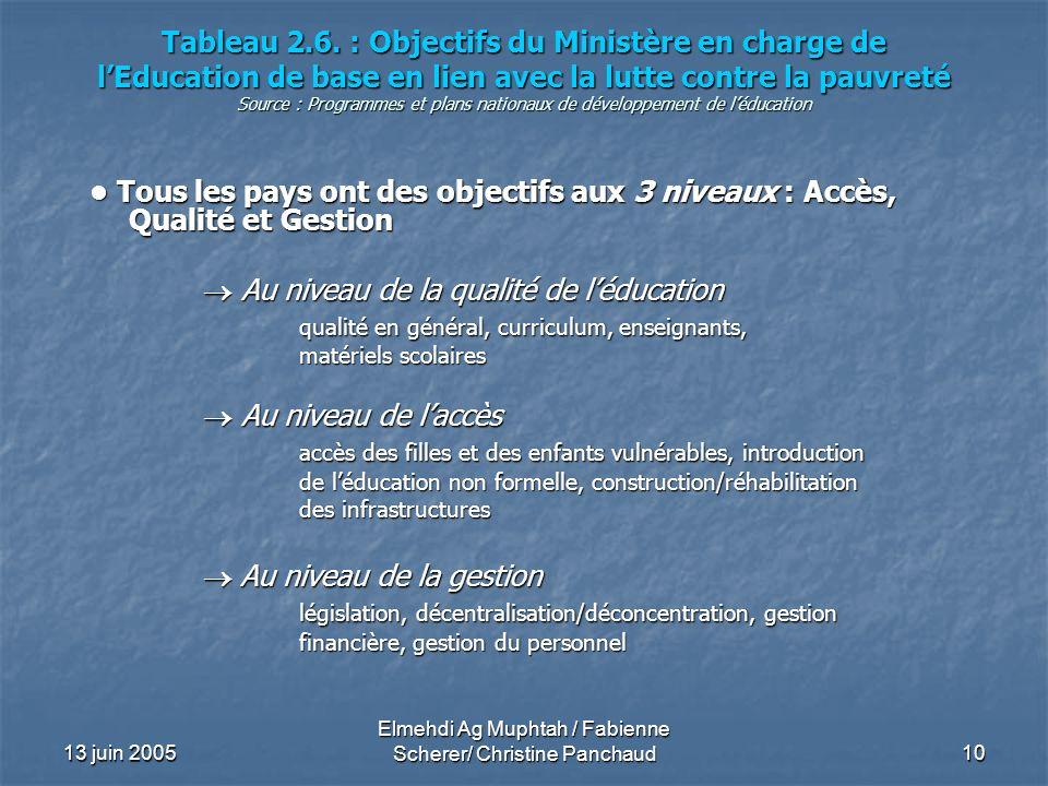 13 juin 2005 Elmehdi Ag Muphtah / Fabienne Scherer/ Christine Panchaud 10 Tableau 2.6. : Objectifs du Ministère en charge de lEducation de base en lie