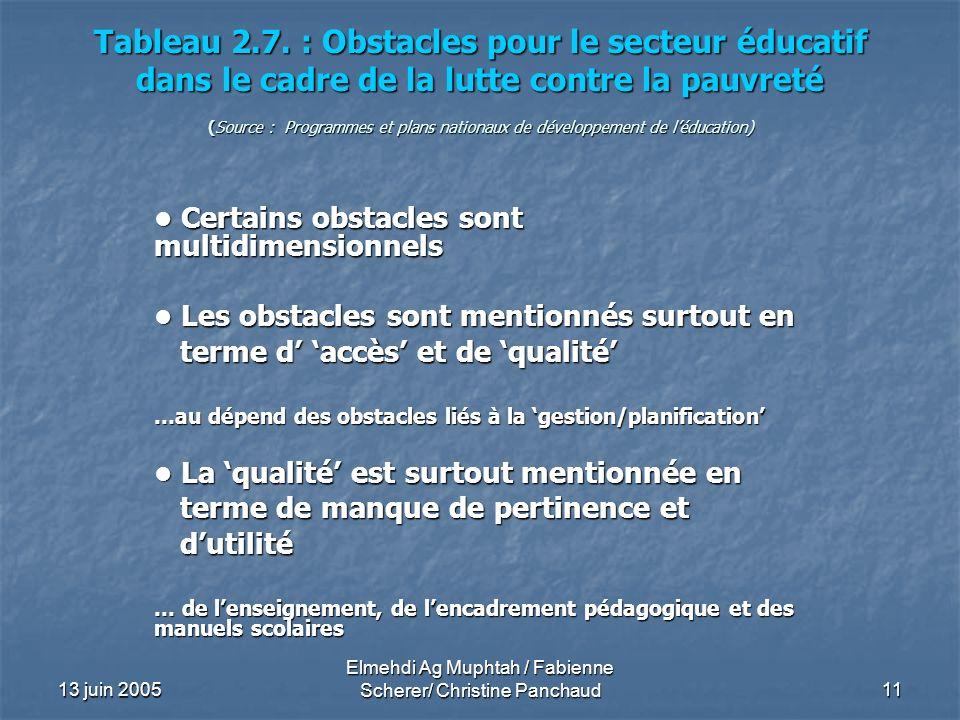 13 juin 2005 Elmehdi Ag Muphtah / Fabienne Scherer/ Christine Panchaud 11 Tableau 2.7. : Obstacles pour le secteur éducatif dans le cadre de la lutte
