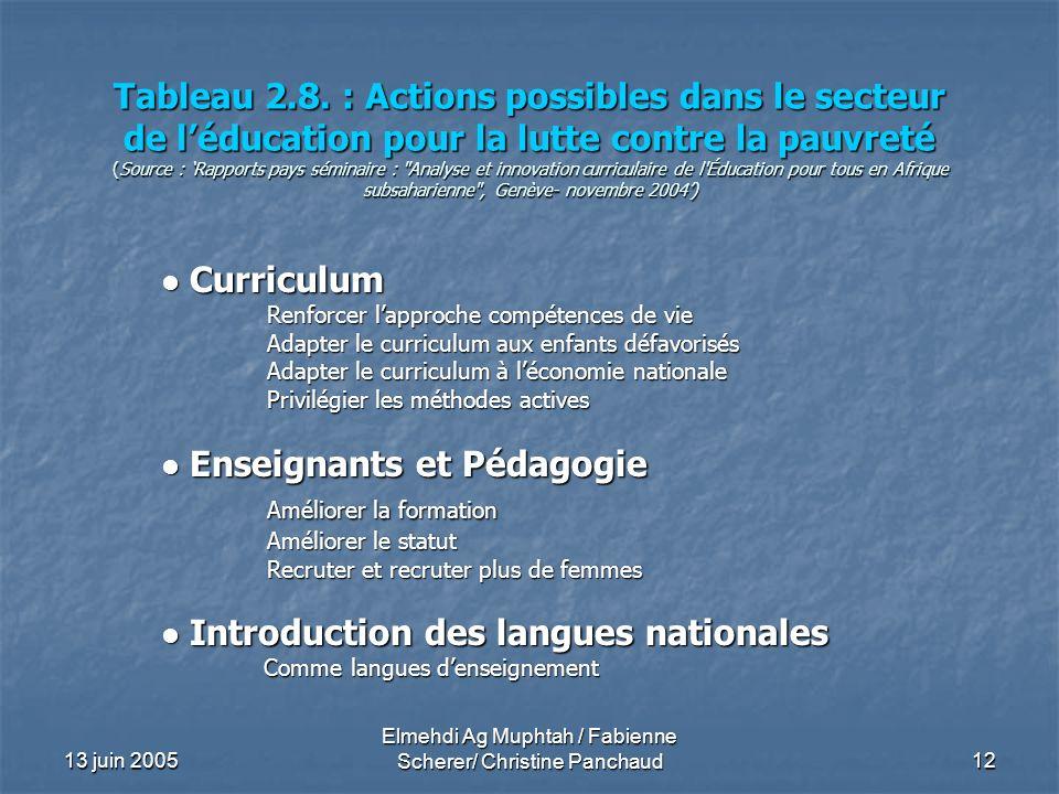 13 juin 2005 Elmehdi Ag Muphtah / Fabienne Scherer/ Christine Panchaud 12 Tableau 2.8. : Actions possibles dans le secteur de léducation pour la lutte
