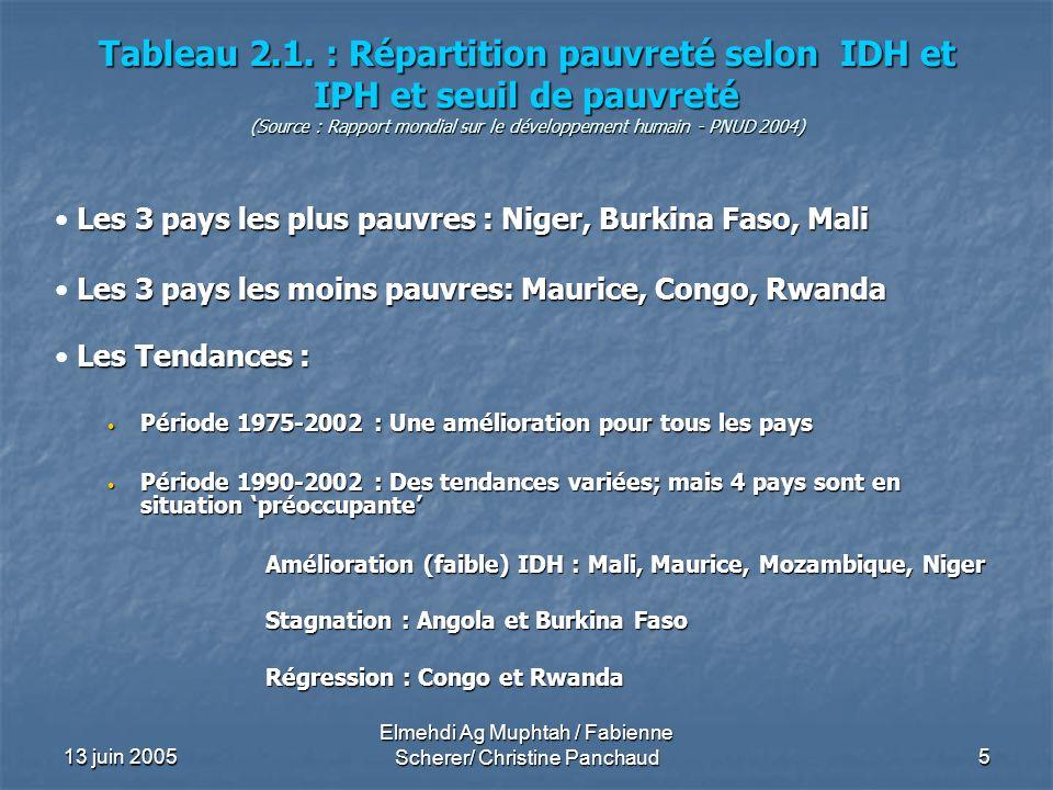 13 juin 2005 Elmehdi Ag Muphtah / Fabienne Scherer/ Christine Panchaud5 Tableau 2.1. : Répartition pauvreté selon IDH et IPH et seuil de pauvreté (Sou