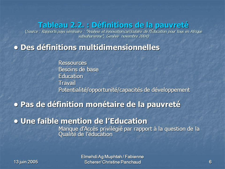 13 juin 2005 Elmehdi Ag Muphtah / Fabienne Scherer/ Christine Panchaud6 Tableau 2.2. : Définitions de la pauvreté (Source : Rapports pays séminaire :