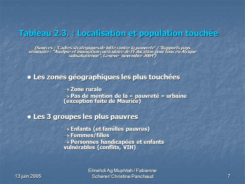 13 juin 2005 Elmehdi Ag Muphtah / Fabienne Scherer/ Christine Panchaud 7 Tableau 2.3. : Localisation et population touchée (Sources : Cadres stratégiq