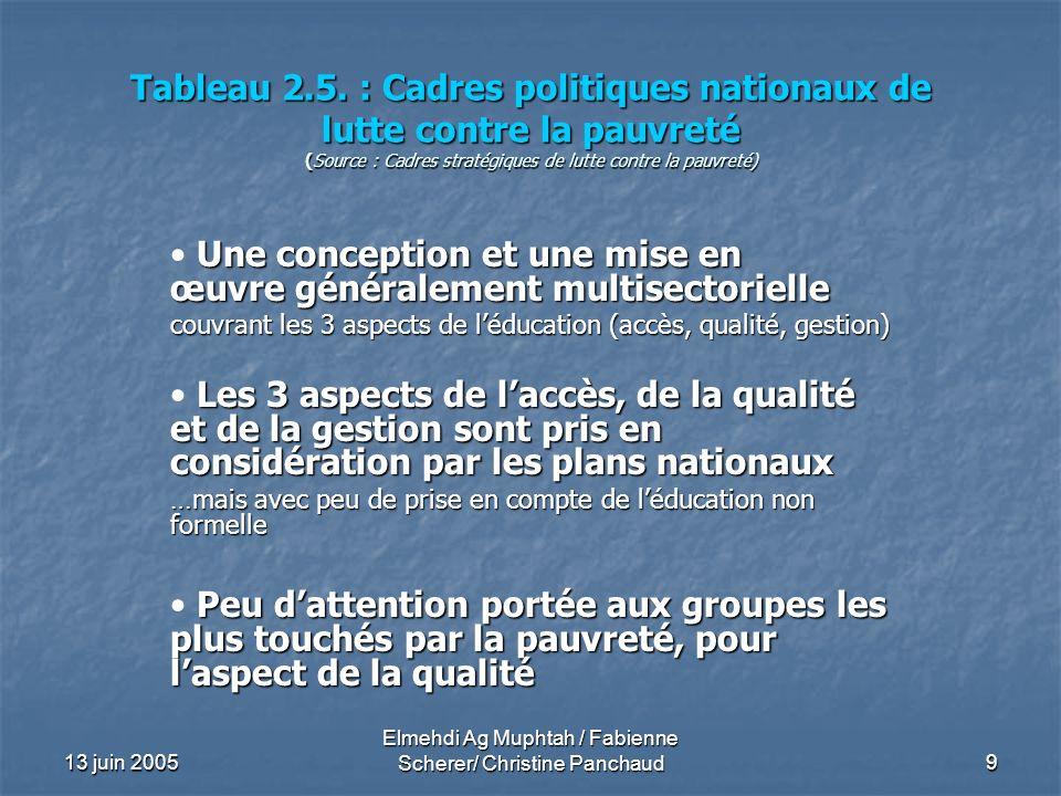 13 juin 2005 Elmehdi Ag Muphtah / Fabienne Scherer/ Christine Panchaud 9 Tableau 2.5. : Cadres politiques nationaux de lutte contre la pauvreté (Sourc