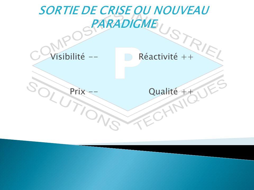 SORTIE DE CRISE OU NOUVEAU PARADIGME Visibilité -- Réactivité ++ Prix -- Qualité ++